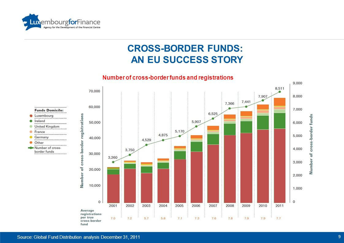 Cross-border funds: an eu success story