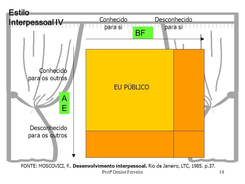 Estilo Interpessoal IV