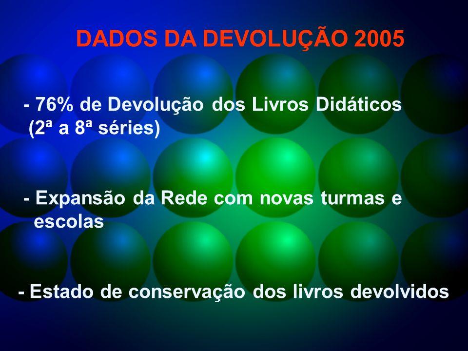 DADOS DA DEVOLUÇÃO 2005 - 76% de Devolução dos Livros Didáticos