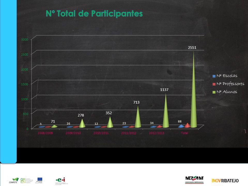 O EmpCriança até hoje… Nº Total de Participantes