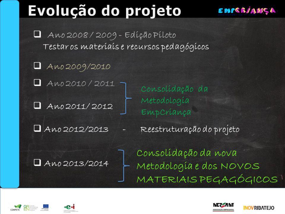 Evolução do projeto Ano 2008 / 2009 - Edição Piloto. Testar os materiais e recursos pedagógicos. Ano 2009/2010.