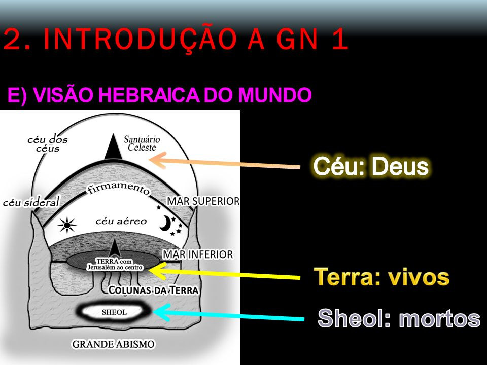 2. INTRODUÇÃO A GN 1 Céu: Deus Terra: vivos Sheol: mortos
