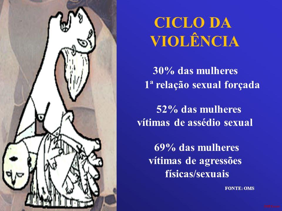 CICLO DA VIOLÊNCIA 30% das mulheres 1ª relação sexual forçada