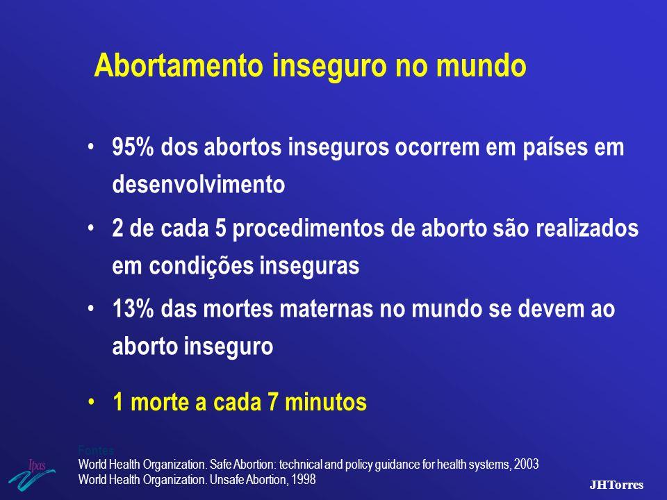 Abortamento inseguro no mundo
