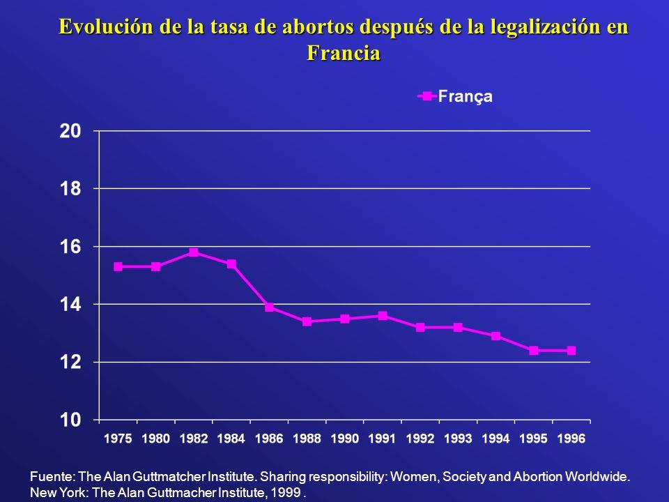 Evolución de la tasa de abortos después de la legalización en Francia