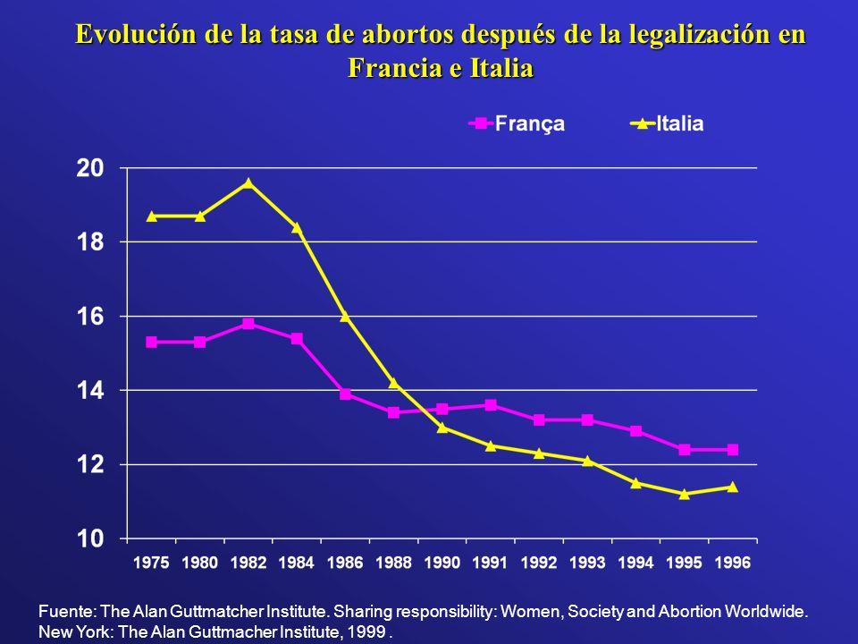 Evolución de la tasa de abortos después de la legalización en Francia e Italia