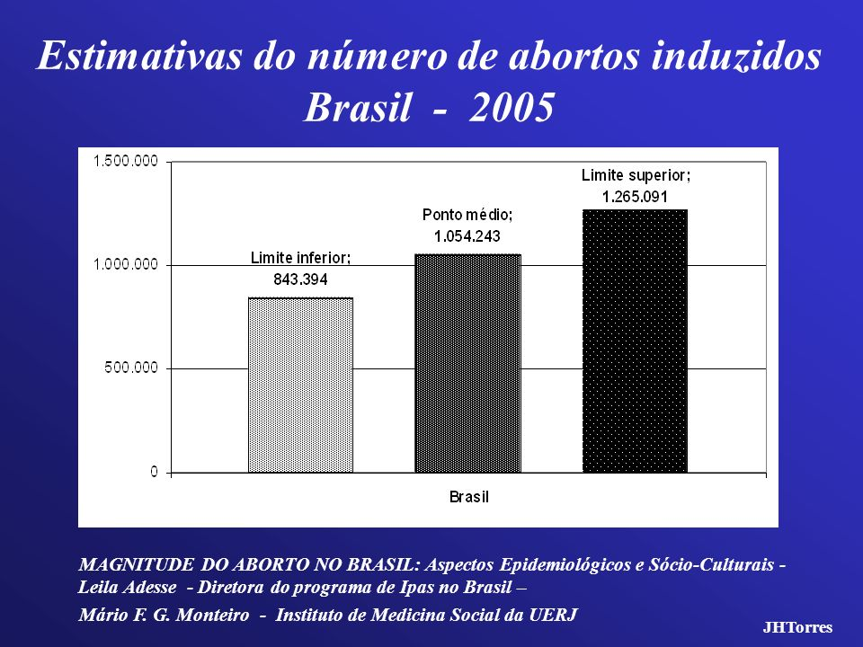 Estimativas do número de abortos induzidos Brasil - 2005