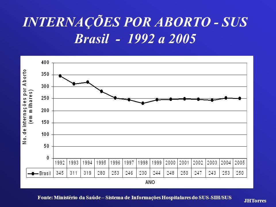INTERNAÇÕES POR ABORTO - SUS Brasil - 1992 a 2005