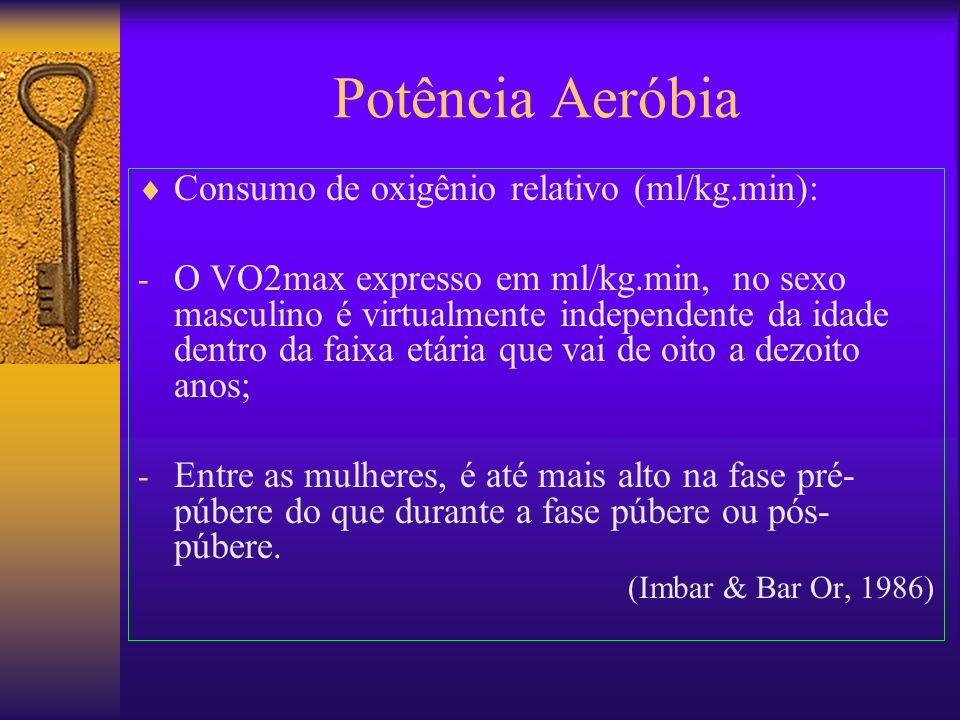 Potência Aeróbia Consumo de oxigênio relativo (ml/kg.min):