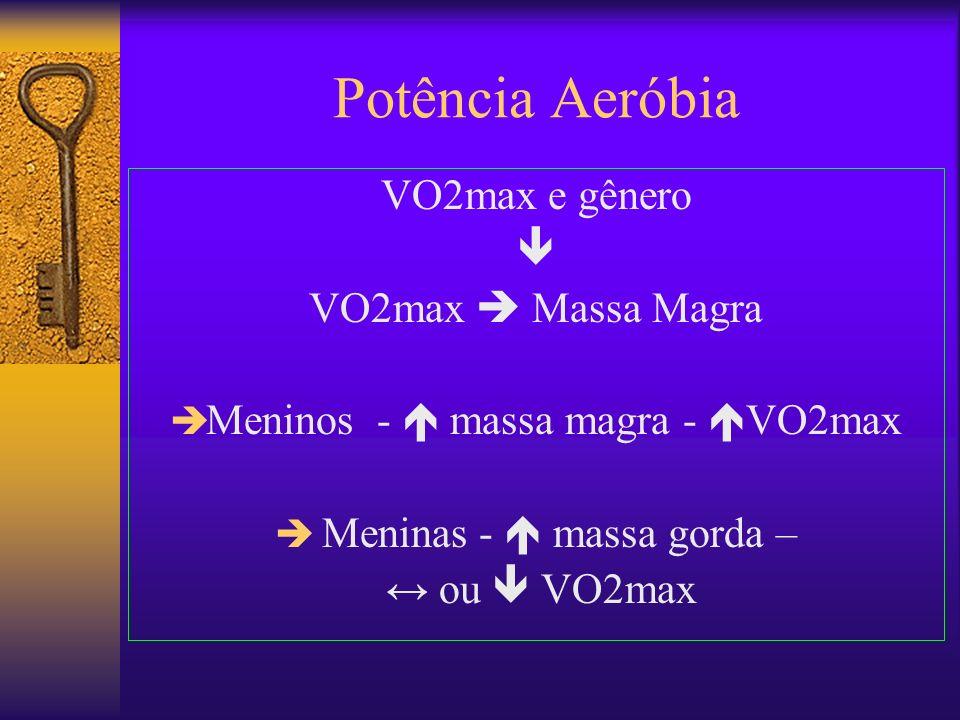 Potência Aeróbia VO2max e gênero  VO2max  Massa Magra