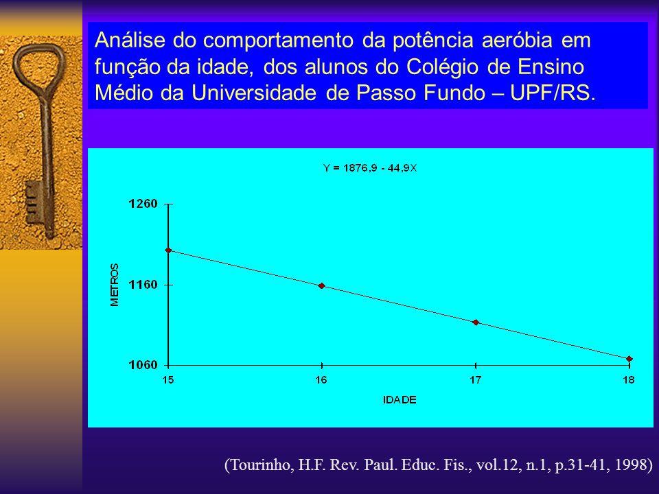 Análise do comportamento da potência aeróbia em função da idade, dos alunos do Colégio de Ensino Médio da Universidade de Passo Fundo – UPF/RS.