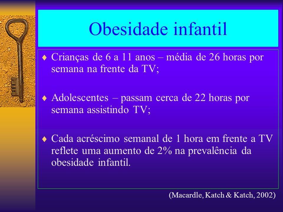 Obesidade infantil Crianças de 6 a 11 anos – média de 26 horas por semana na frente da TV;