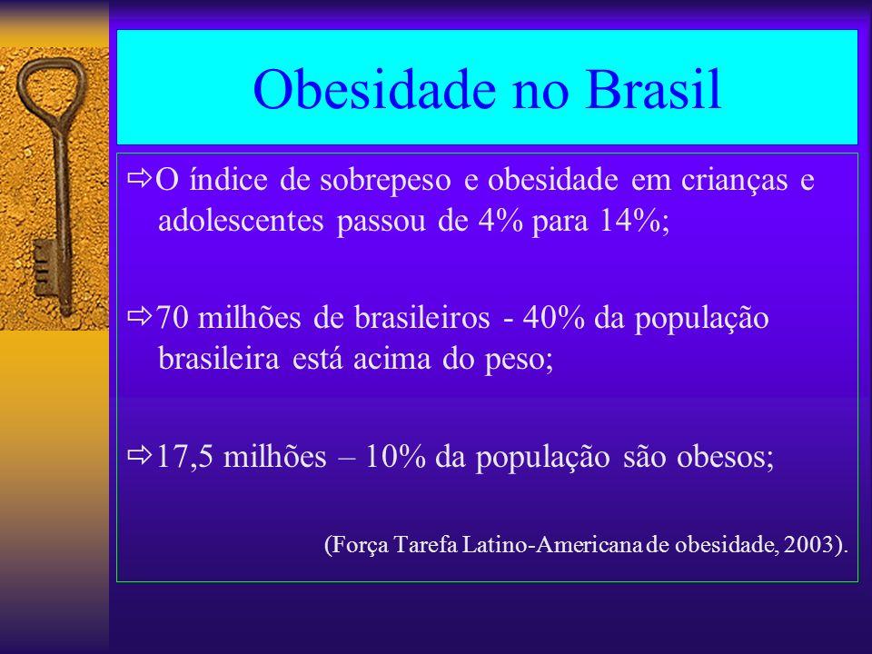 Obesidade no Brasil O índice de sobrepeso e obesidade em crianças e adolescentes passou de 4% para 14%;
