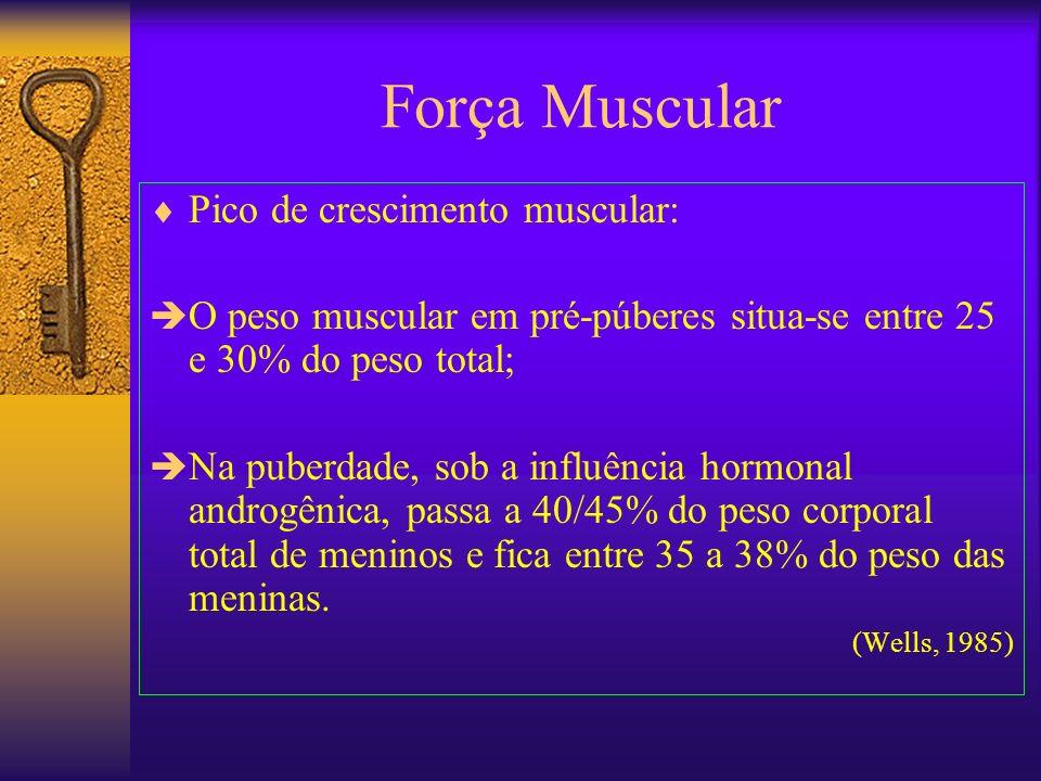 Força Muscular Pico de crescimento muscular: