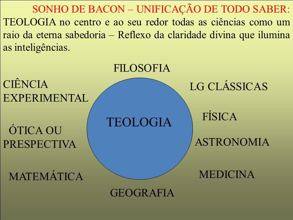 SONHO DE BACON – UNIFICAÇÃO DE TODO SABER: TEOLOGIA no centro e ao seu redor todas as ciências como um raio da eterna sabedoria – Reflexo da claridade divina que ilumina as inteligências.