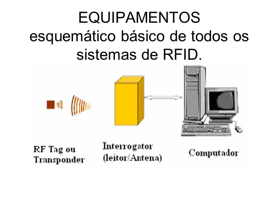 EQUIPAMENTOS esquemático básico de todos os sistemas de RFID.