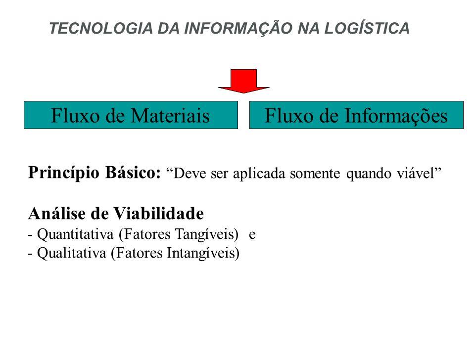 Fluxo de Materiais Fluxo de Informações