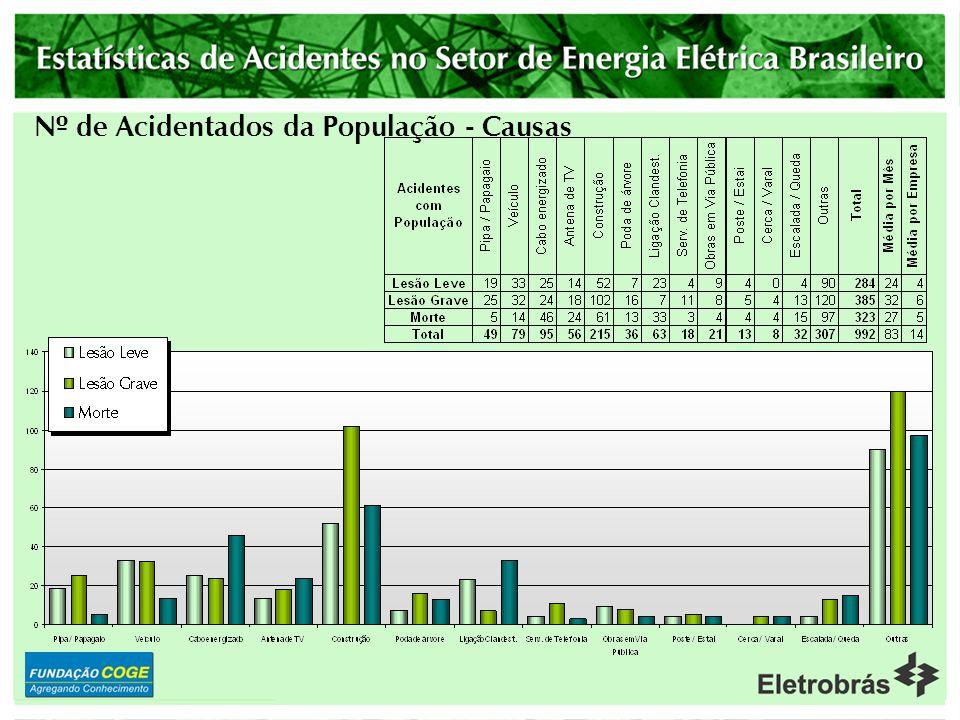 Nº de Acidentados da População - Causas