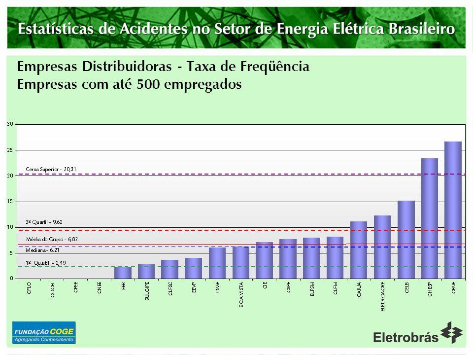 Empresas Distribuidoras - Taxa de Freqüência Empresas com até 500 empregados