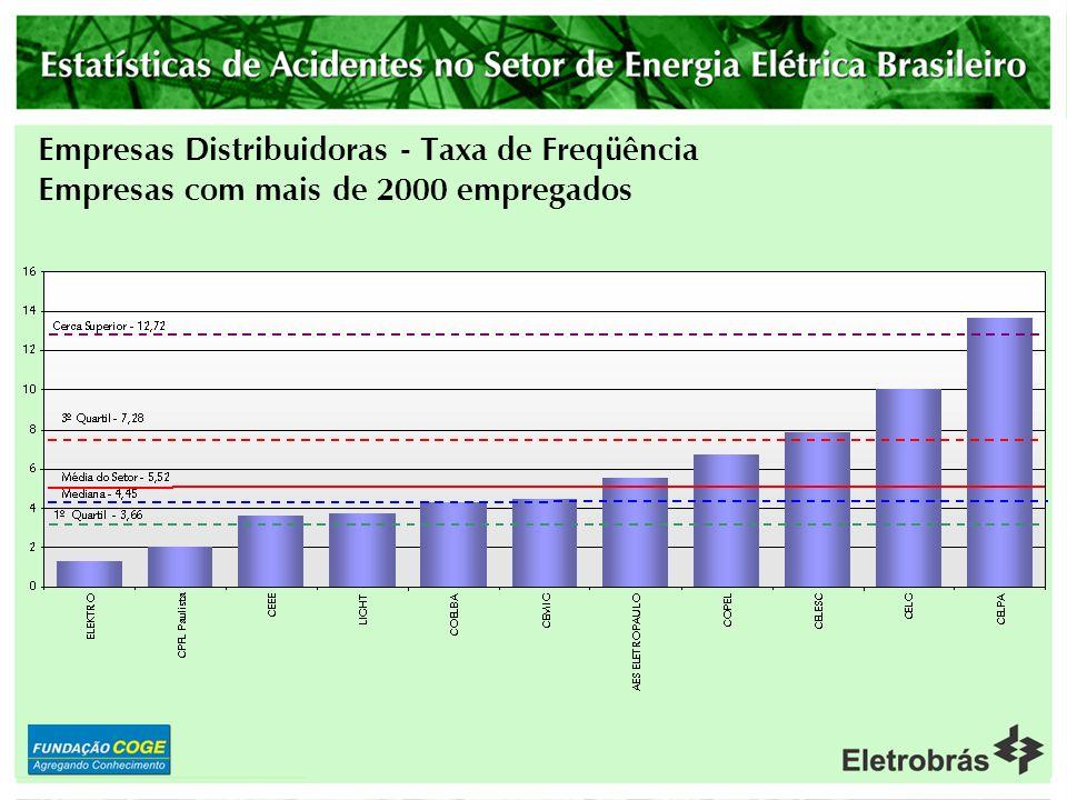 Empresas Distribuidoras - Taxa de Freqüência Empresas com mais de 2000 empregados