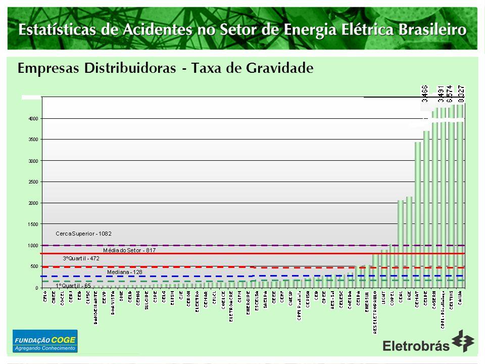 Empresas Distribuidoras - Taxa de Gravidade