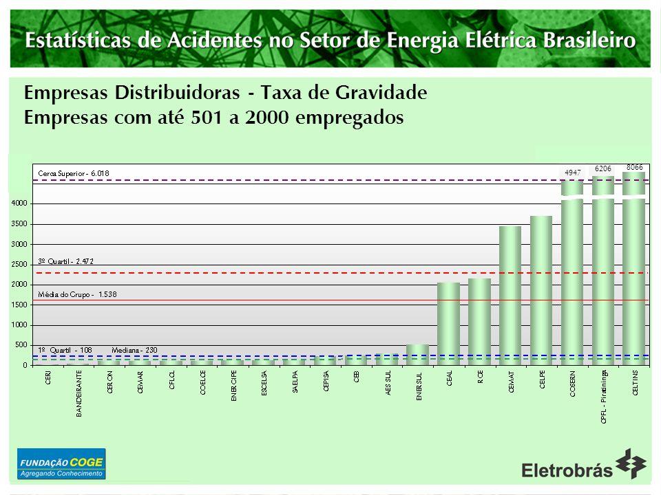 Empresas Distribuidoras - Taxa de Gravidade Empresas com até 501 a 2000 empregados