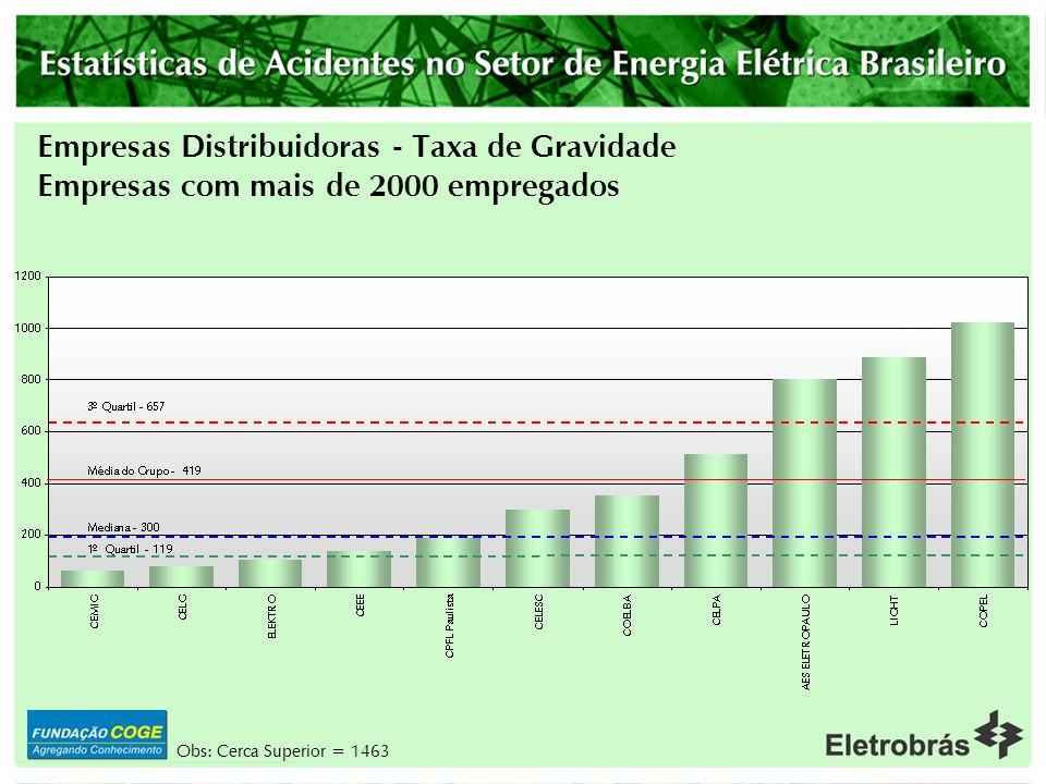 Empresas Distribuidoras - Taxa de Gravidade Empresas com mais de 2000 empregados