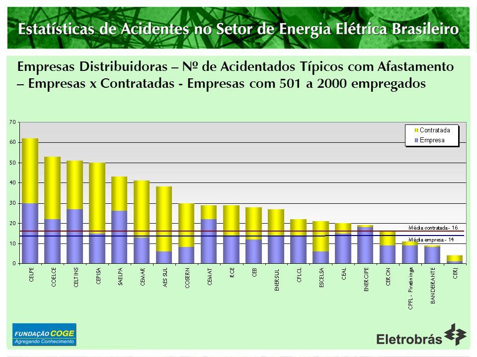 Empresas Distribuidoras – Nº de Acidentados Típicos com Afastamento – Empresas x Contratadas - Empresas com 501 a 2000 empregados