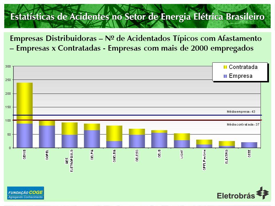 Empresas Distribuidoras – Nº de Acidentados Típicos com Afastamento – Empresas x Contratadas - Empresas com mais de 2000 empregados