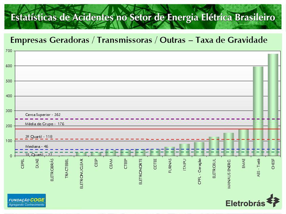 Empresas Geradoras / Transmissoras / Outras – Taxa de Gravidade