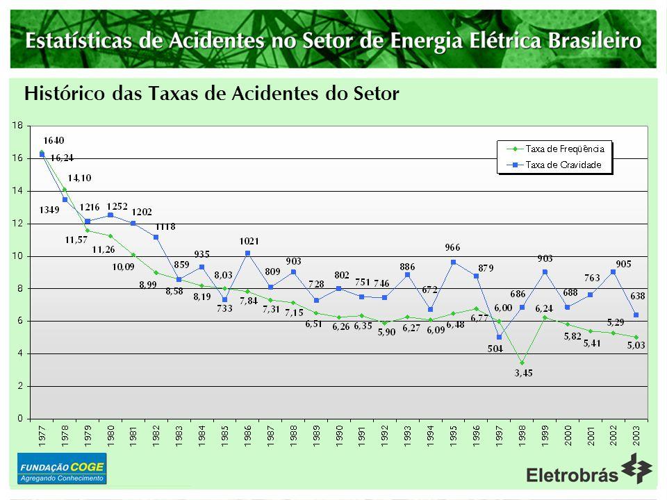 Histórico das Taxas de Acidentes do Setor
