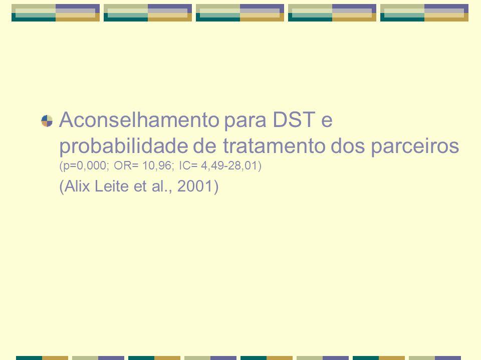 Aconselhamento para DST e probabilidade de tratamento dos parceiros (p=0,000; OR= 10,96; IC= 4,49-28,01)