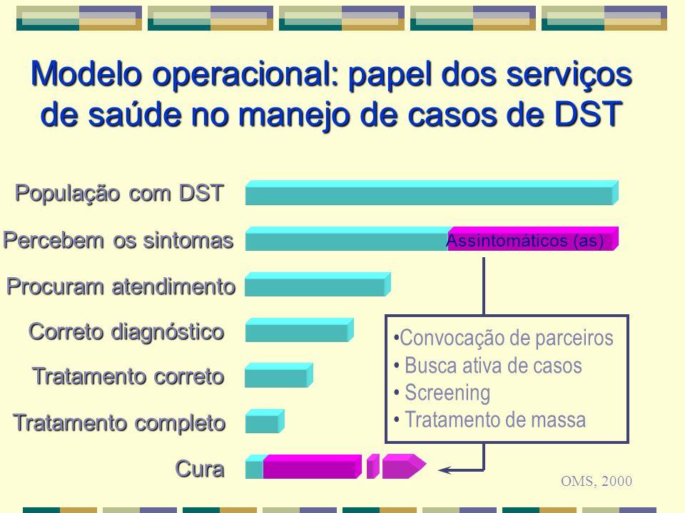 Modelo operacional: papel dos serviços de saúde no manejo de casos de DST