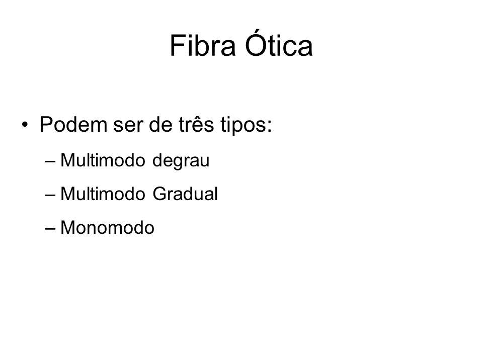 Fibra Ótica Podem ser de três tipos: Multimodo degrau