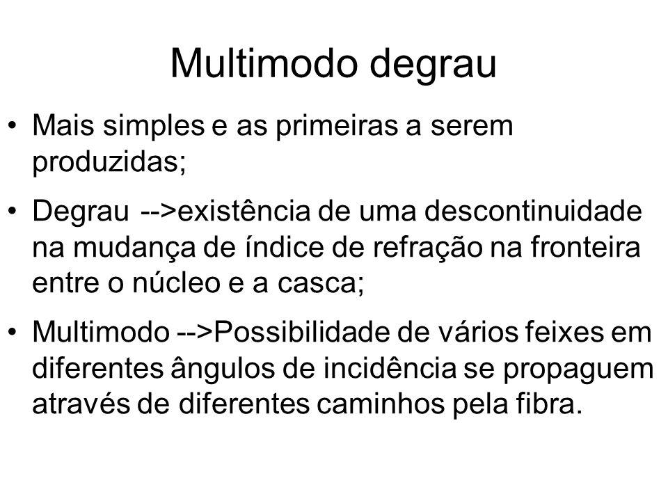 Multimodo degrau Mais simples e as primeiras a serem produzidas;