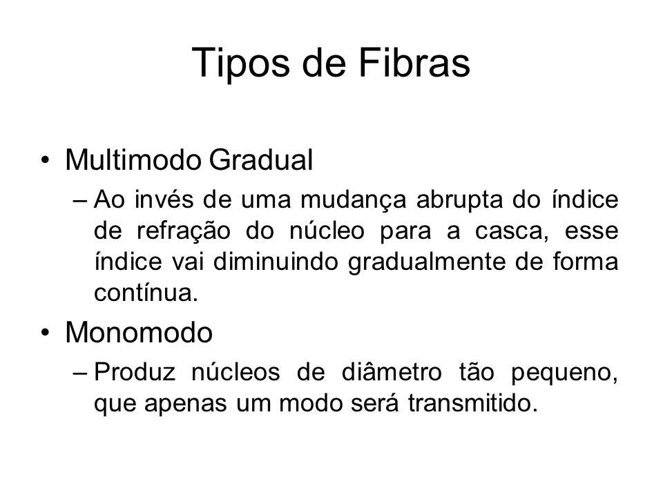 Tipos de Fibras Multimodo Gradual Monomodo