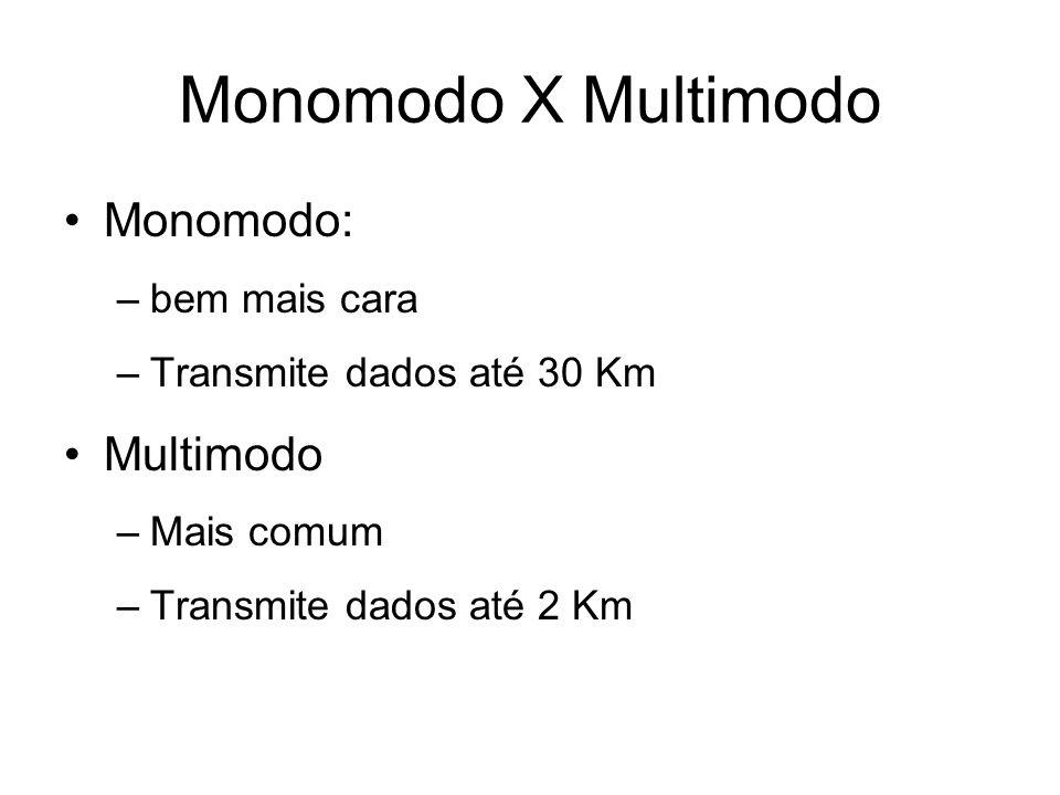 Monomodo X Multimodo Monomodo: Multimodo bem mais cara