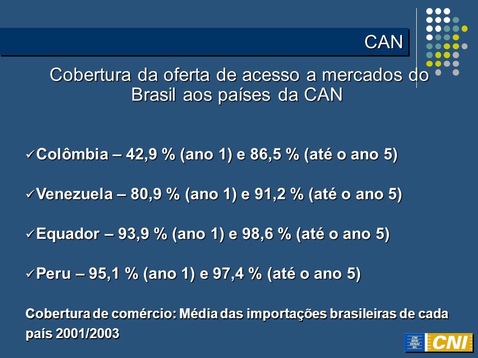 Cobertura da oferta de acesso a mercados do Brasil aos países da CAN