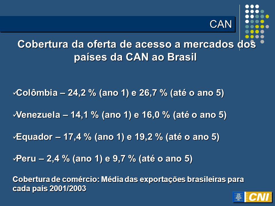 Cobertura da oferta de acesso a mercados dos países da CAN ao Brasil