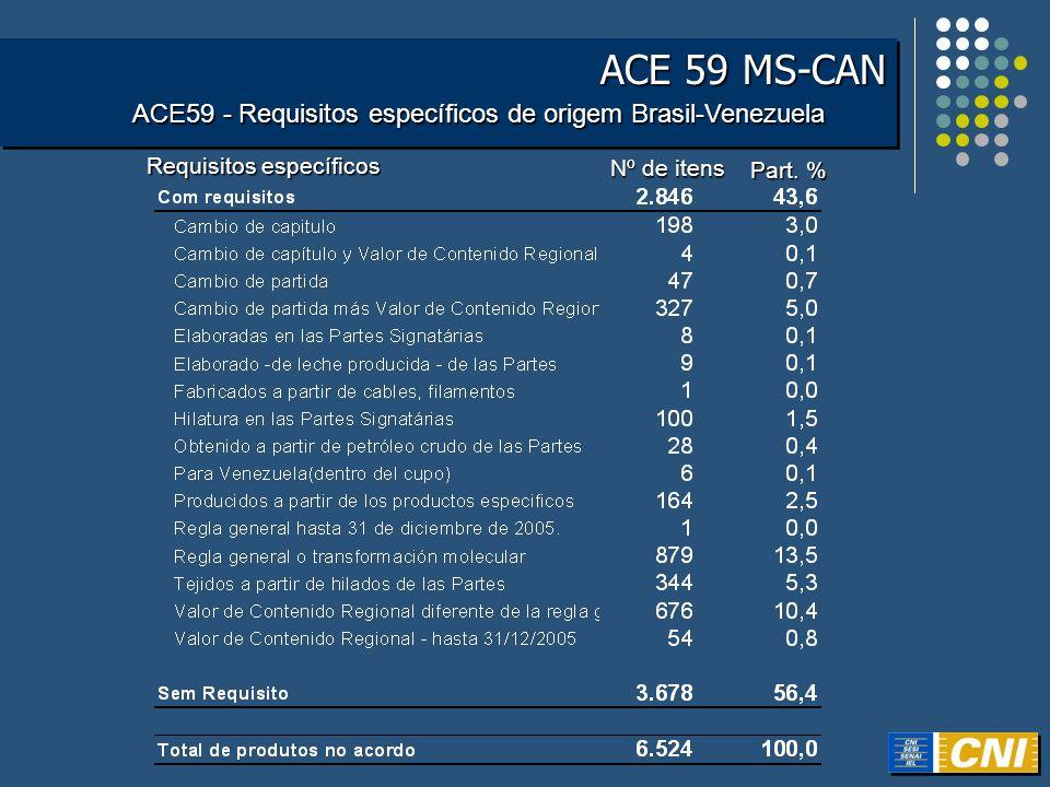 ACE 59 MS-CAN ACE59 - Requisitos específicos de origem Brasil-Venezuela. Requisitos específicos. Nº de itens.