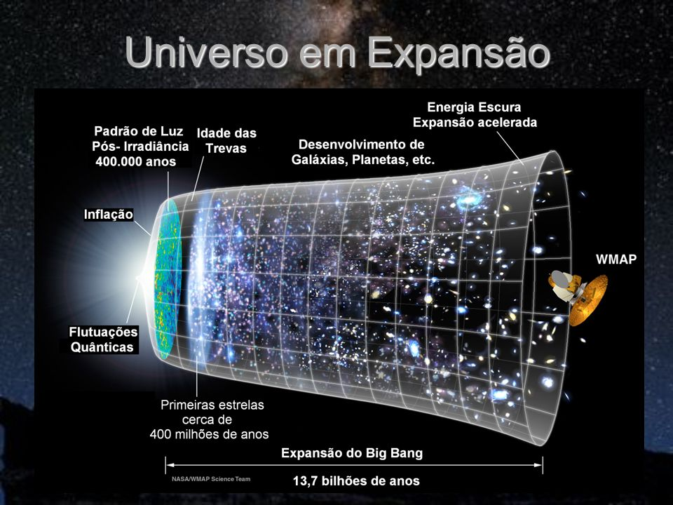Universo em Expansão
