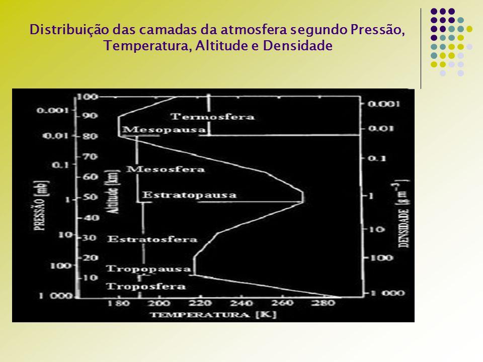 Distribuição das camadas da atmosfera segundo Pressão, Temperatura, Altitude e Densidade