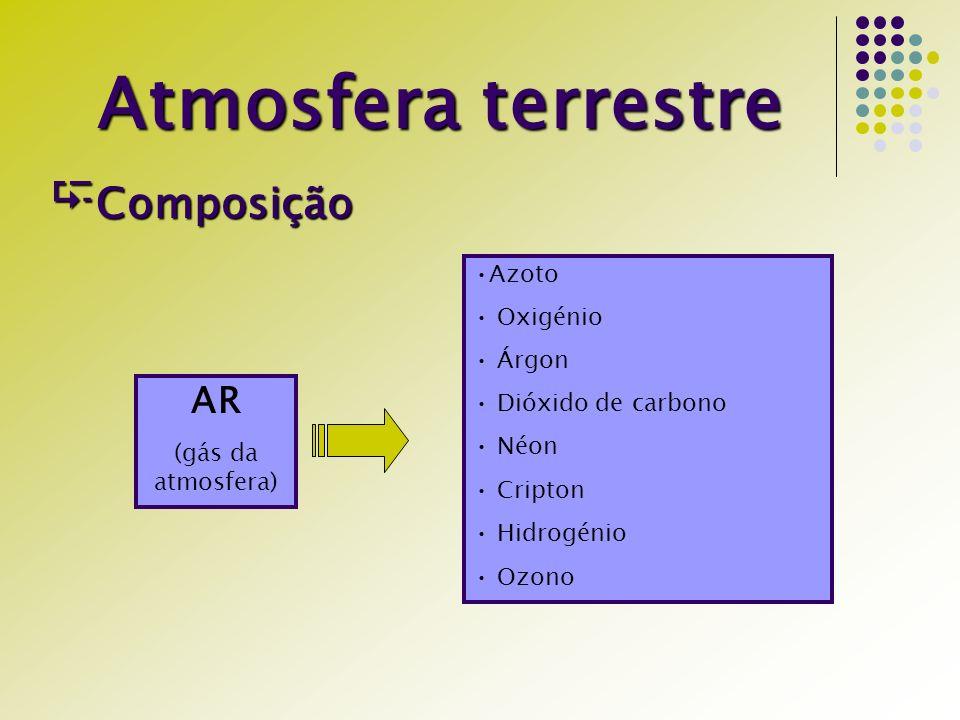 Atmosfera terrestre Composição AR Azoto Oxigénio Árgon