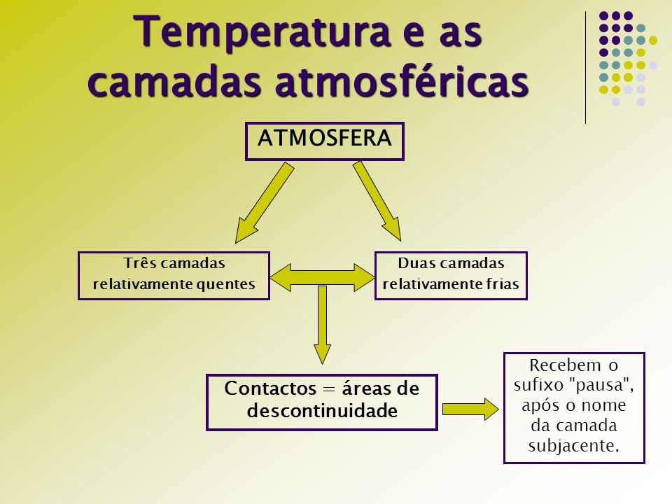 Temperatura e as camadas atmosféricas
