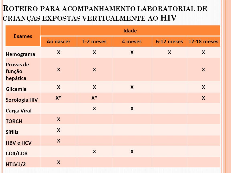 Roteiro para acompanhamento laboratorial de crianças expostas verticalmente ao HIV
