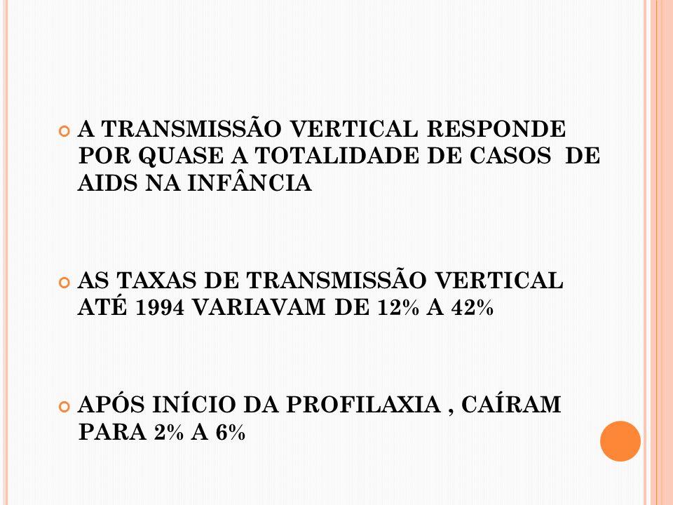 A TRANSMISSÃO VERTICAL RESPONDE POR QUASE A TOTALIDADE DE CASOS DE AIDS NA INFÂNCIA