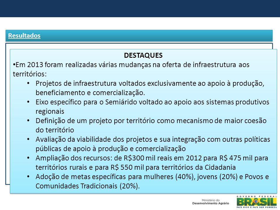 Resultados DESTAQUES. Em 2013 foram realizadas várias mudanças na oferta de infraestrutura aos territórios: