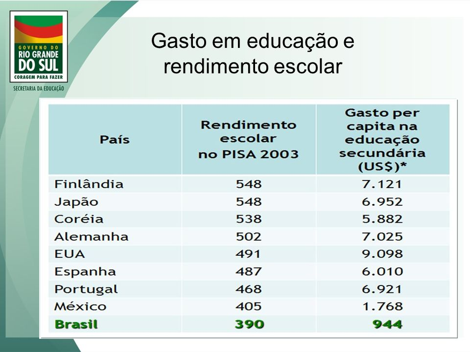 Gasto em educação e rendimento escolar