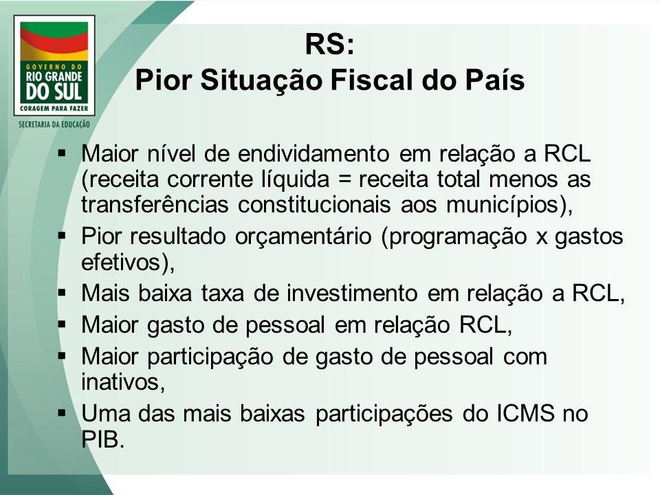 RS: Pior Situação Fiscal do País