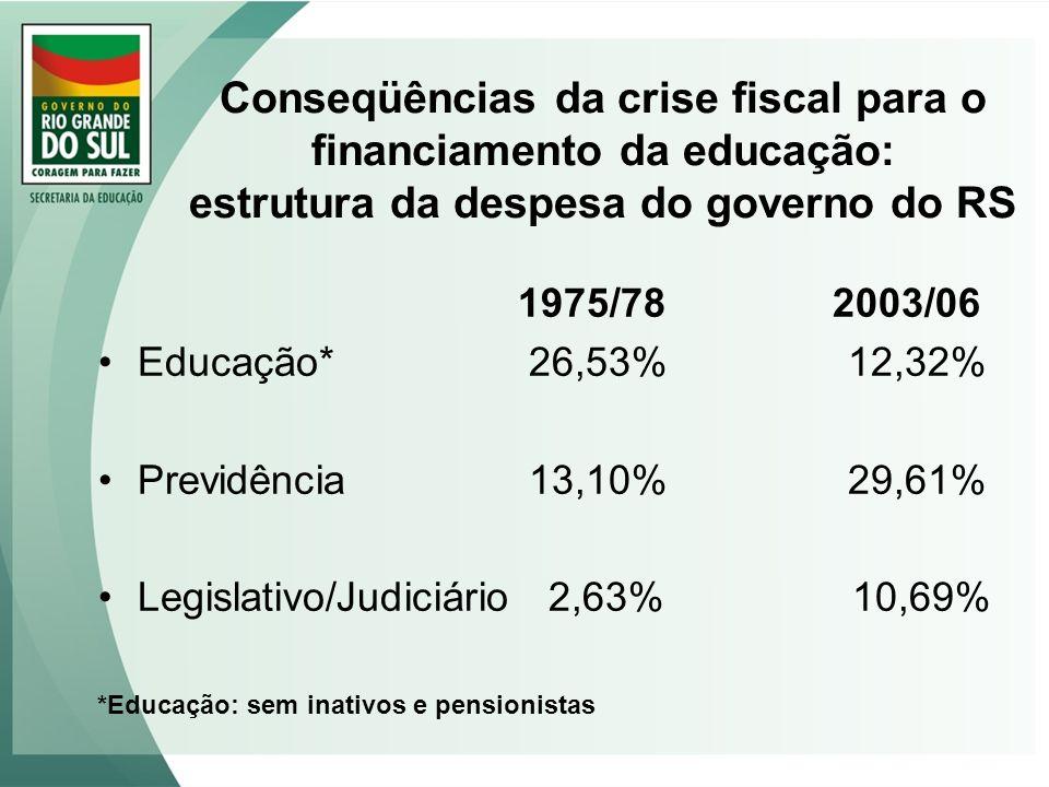 Conseqüências da crise fiscal para o financiamento da educação: estrutura da despesa do governo do RS